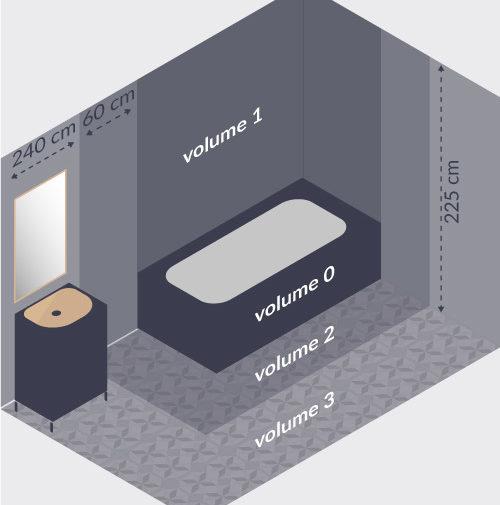 le chauffage de salle de bain : des normes à respecter - varma - Volumes Salle De Bain